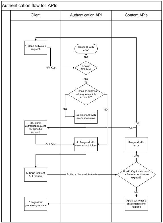 Elsevier Developer Portal